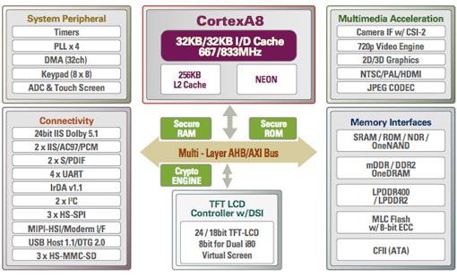 Cortex A8 system