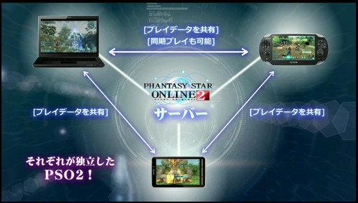 full-1 Phantasy Star Online 2 será lançado para  PCs, PSVita ... iOS e Android!
