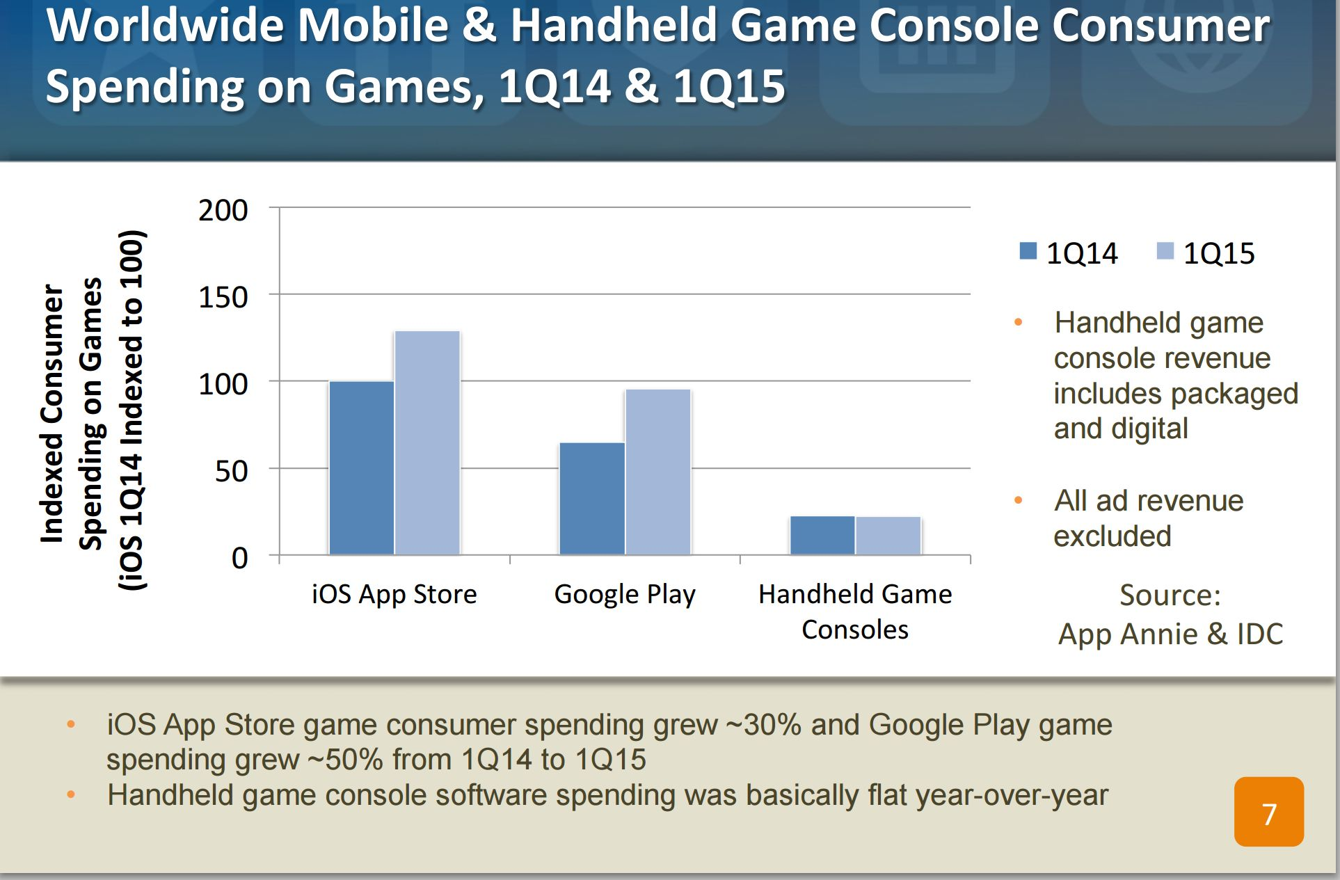 App Annie Handhelds Flat revenue-from-mobile-games-are-imbrication-the-3ds-and-playstation-vita-mobile-games-3ds-and-playstation-vita-tinoshare.com