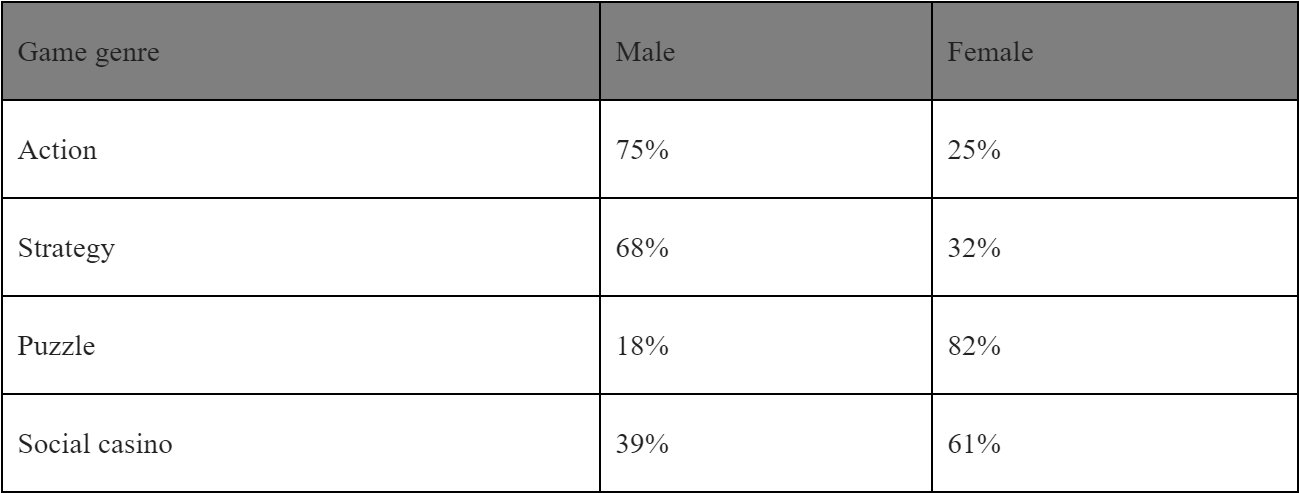 deltaDNA Gender Data Shows Men and Women Play Different Kinds of Games, but Everyone Loves Endless Runners