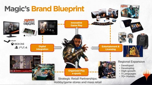 MtG-Brand-Blueprint-Slide-1-500x281