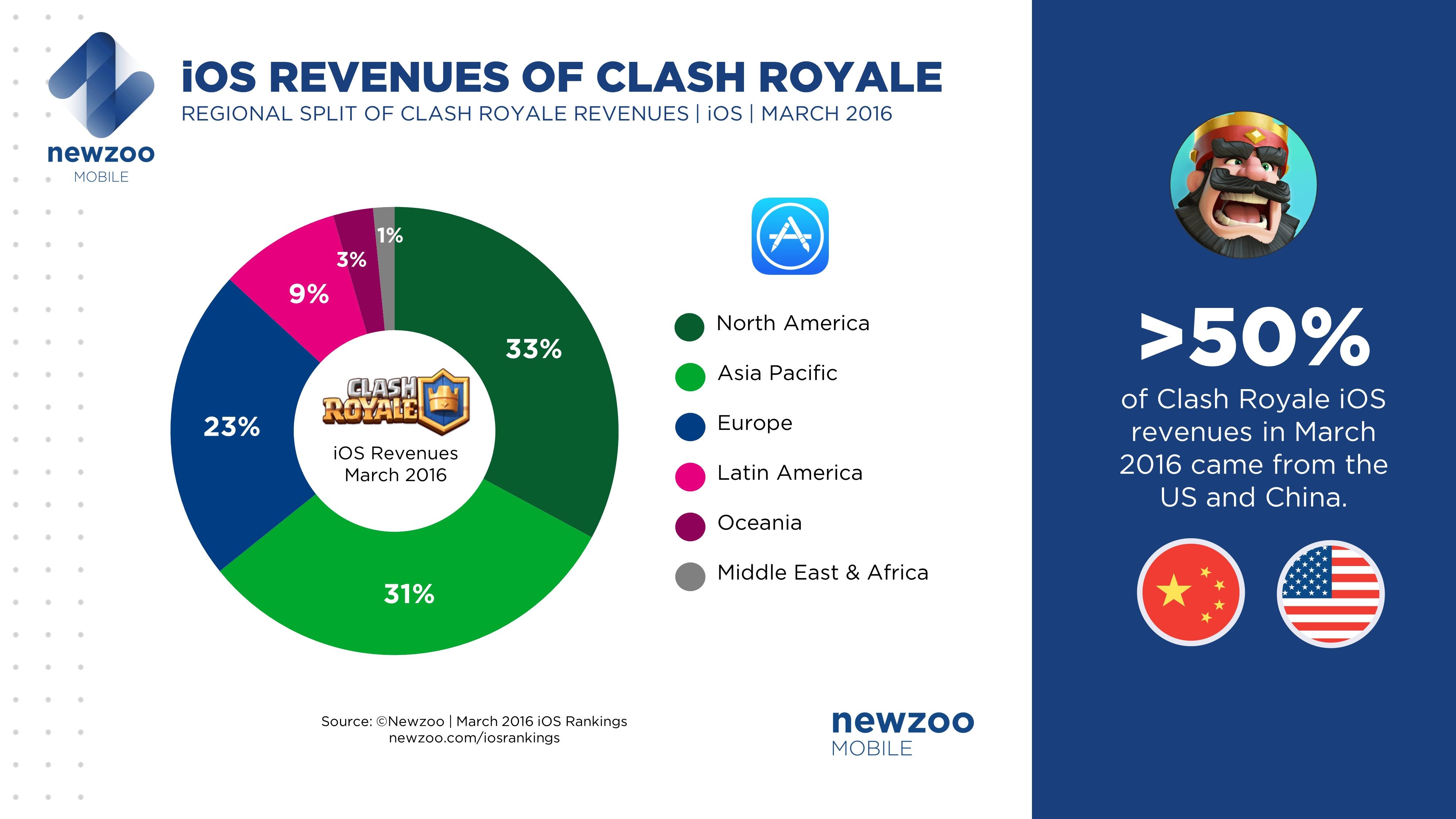 Clash Royale Newzoo