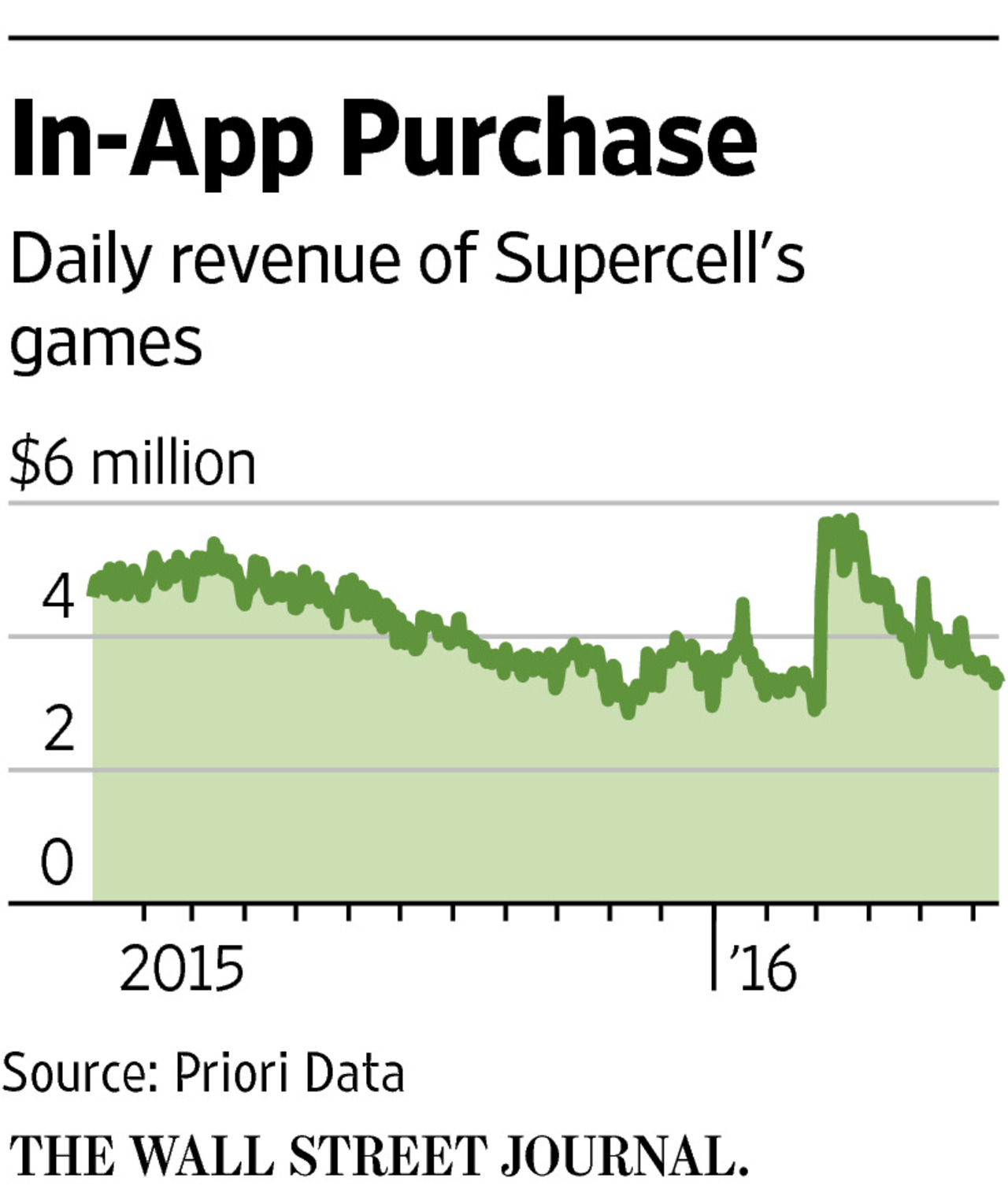 WSJ Supercell Daily Revenue