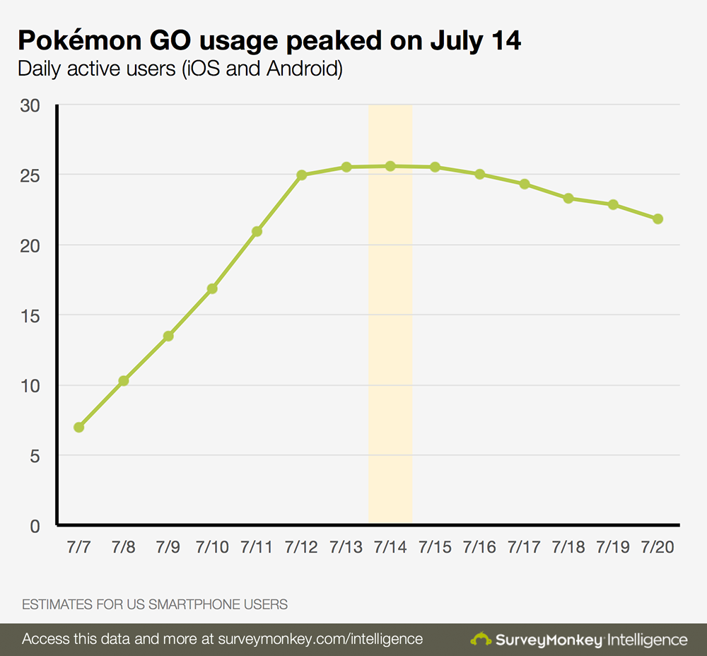According to Data, 'Pokemon Go' Has Peaked in the US Market