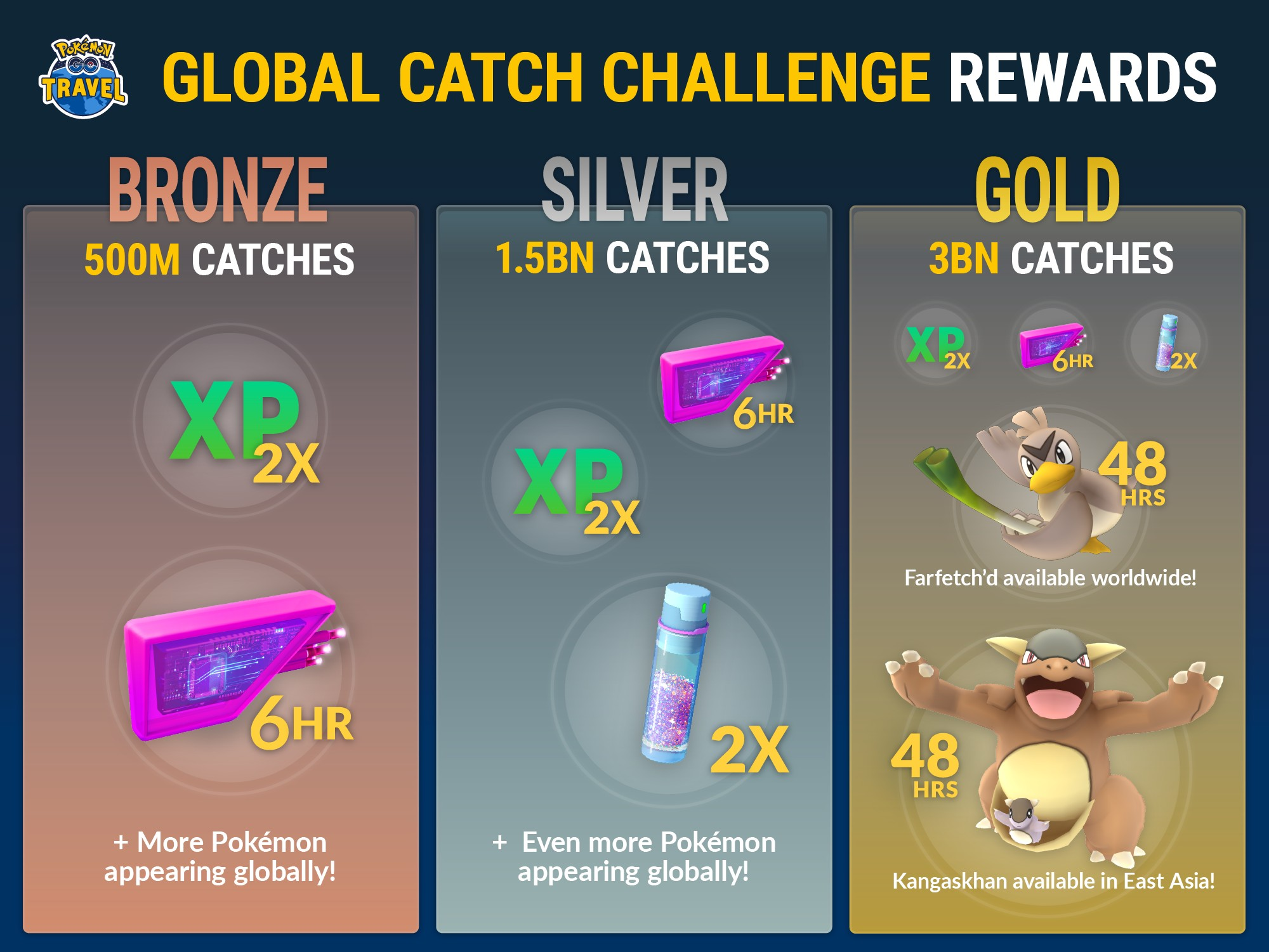 'Pokemon GO' Travel Kicks Off Global Catch Challenge, Better Catch 3 Billion Pokemon