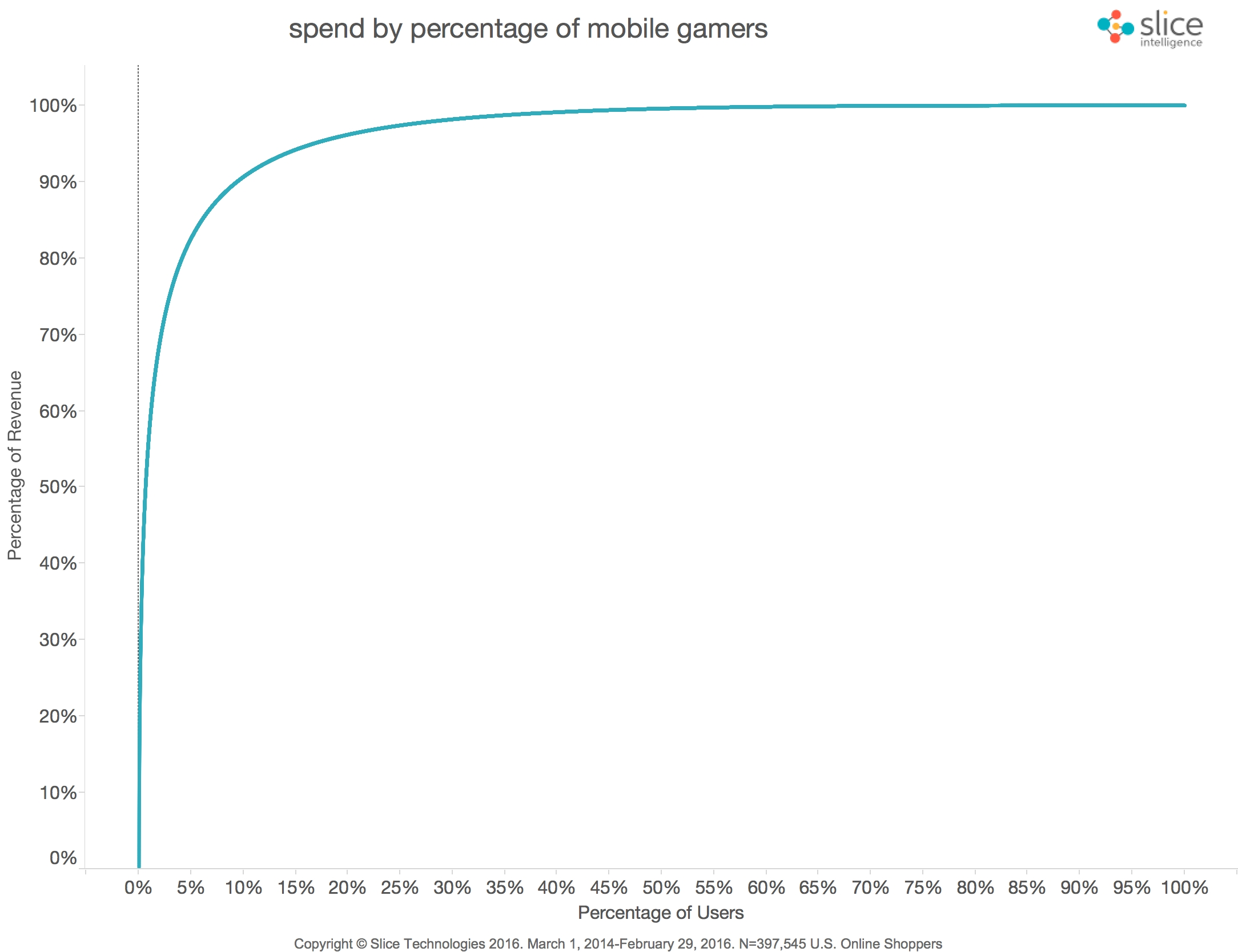 Mobile-Spend-By-of-Users-Final