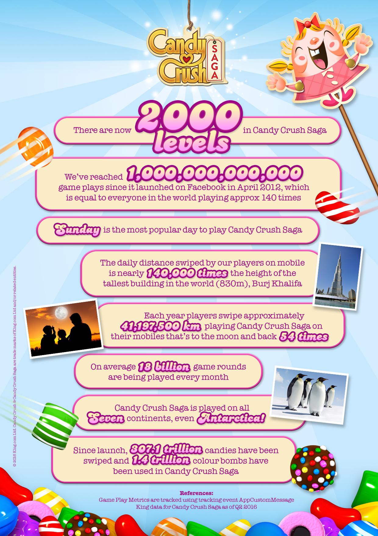 candy crush saga celebrates one trillion games played with level
