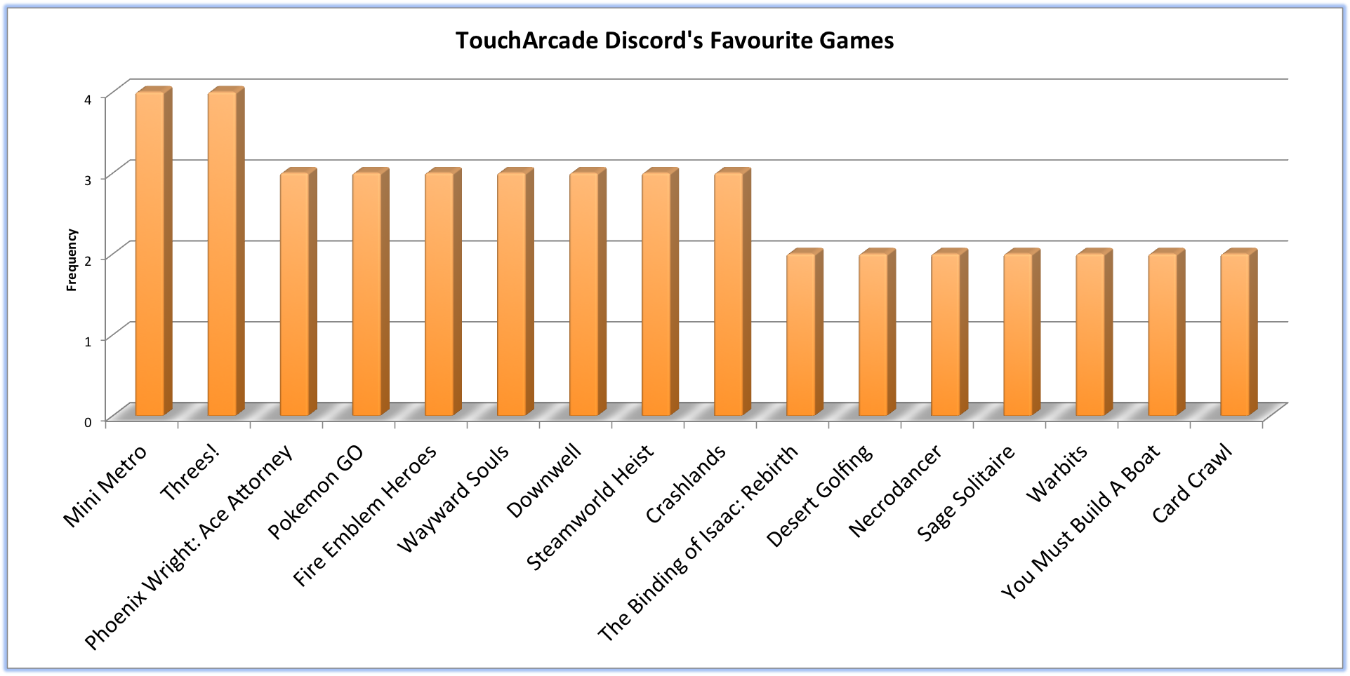 The TouchArcade Discord Community Shares Their iOS Classics and