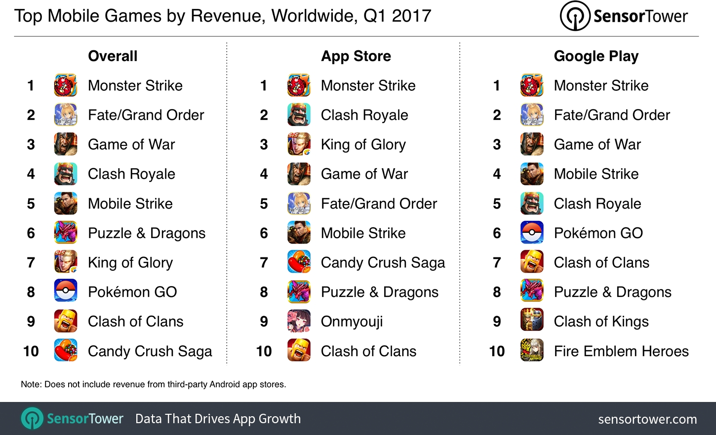 Clash Royale' Is Second Only to 'Monster Strike' in Terms of Q1 2017