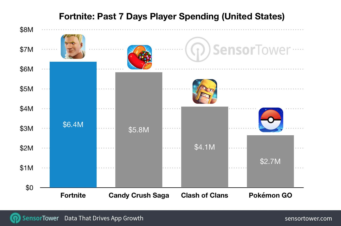 Fortnite' is the Top Grossing App and Keeps Making More Money on