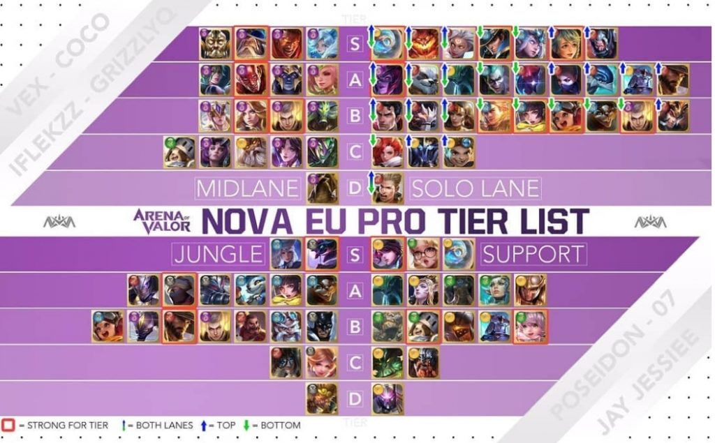 Arena of Valor' News: International Knockouts, Switch Bans, And A
