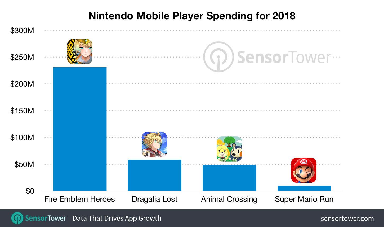 Nintendo, Mario Kart - Nintendo anuncia atraso em Mario Kart Tour